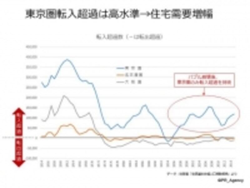 都市圏における人口「転入-転出」推移