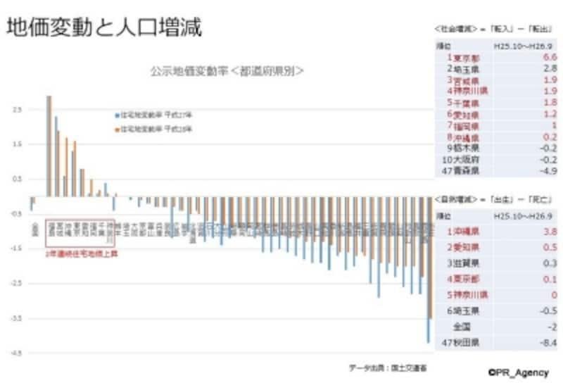 2年連続地価上昇の都県は「人口増」