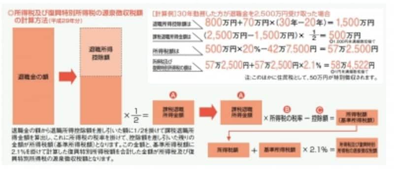 ※「暮らしの税情報(平成29年度版)退職金と税」(国税庁)より転載