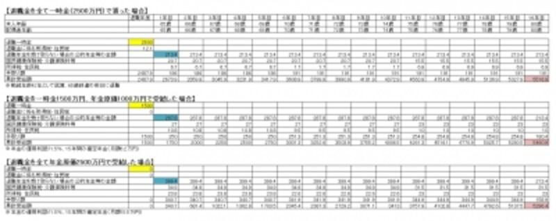 ※一時金、年金併用、年金のみの比較表(金額はイメージであり、正確なものではありません)