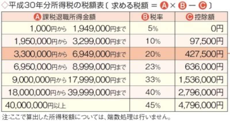 ※「暮らしの税情報(平成30年度版)退職金と税」(国税庁)より転載