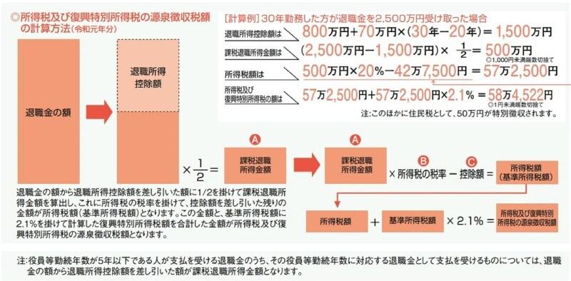 税金 シミュレーション 金 退職