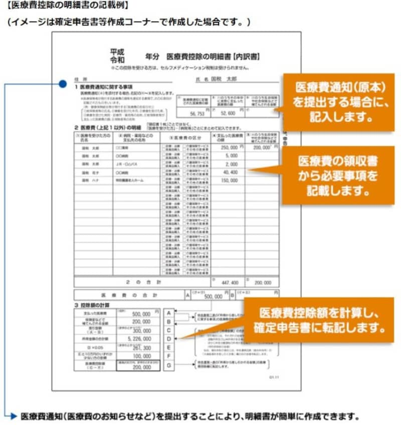 医療費控除の明細の記入例(国税庁HPより)