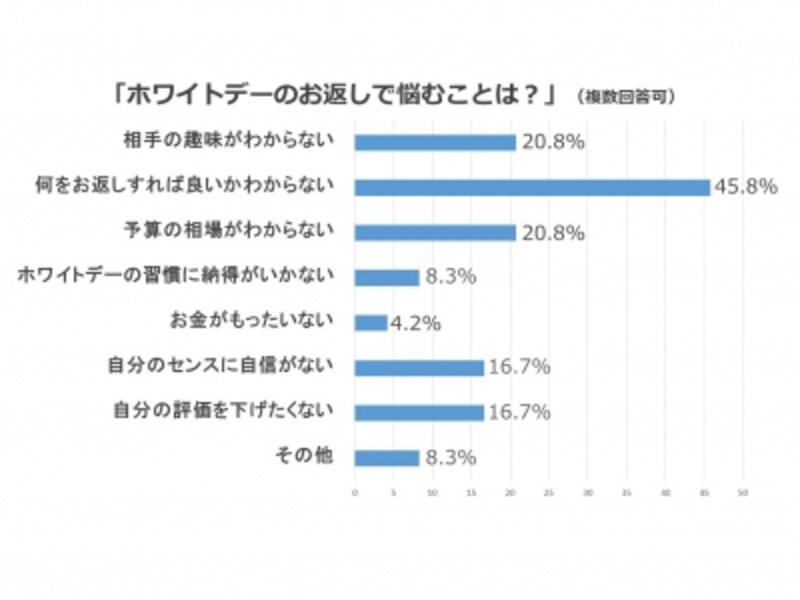 【調査概要】実施:日本ホームパーティー協会、期間:2015年12月、方法:各種ソーシャルメディアを活用/選択式、対象:20~60歳代までの男女から得られた有効回答480名※調査結果よりAllAbout編集部がグラフ作成