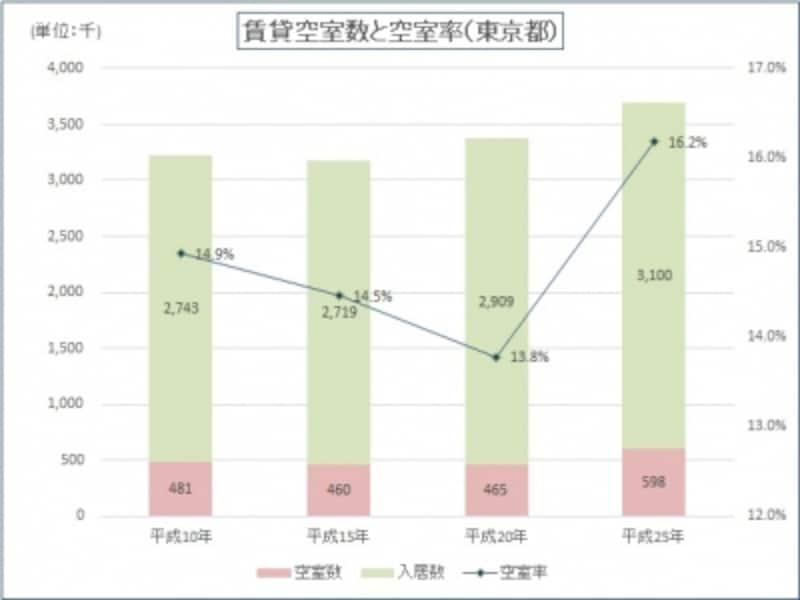 賃貸空室数と空室率(東京都)