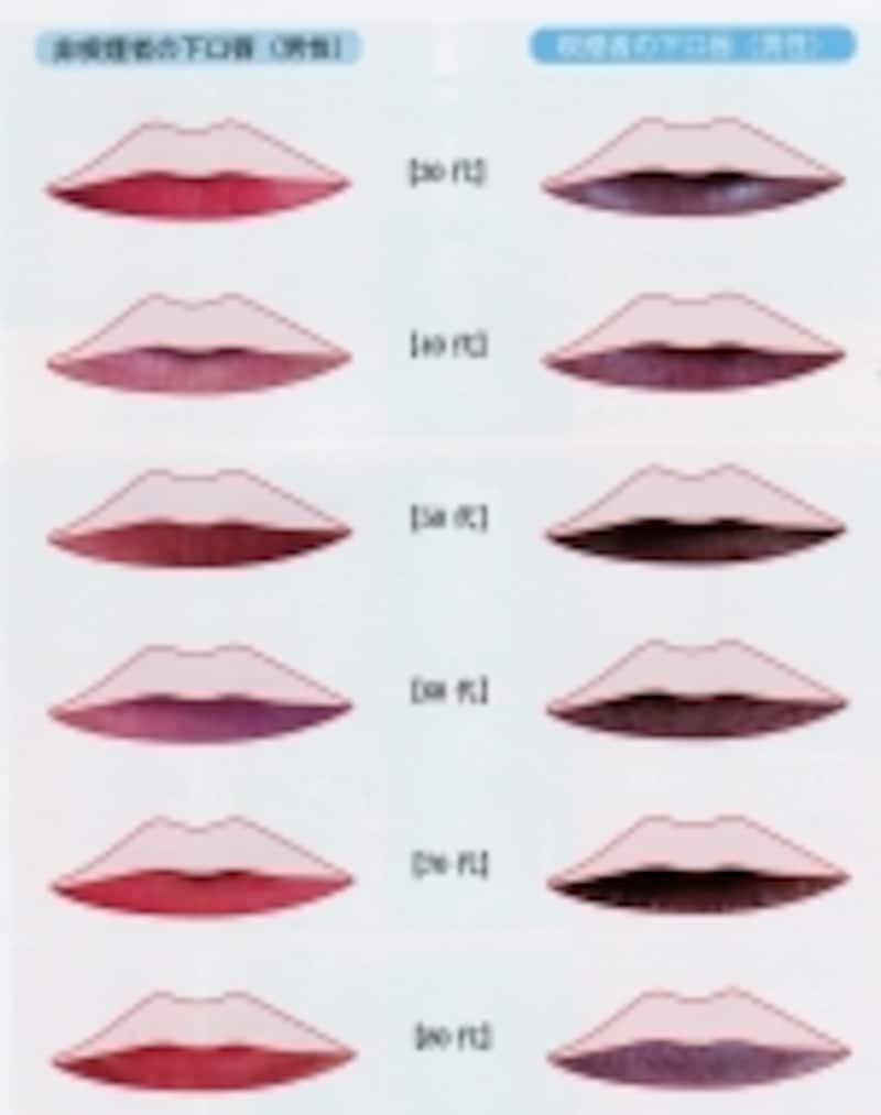 喫煙による口唇の変化