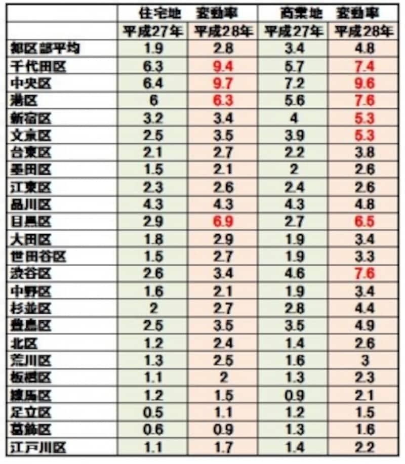 2016年の公示地価データ
