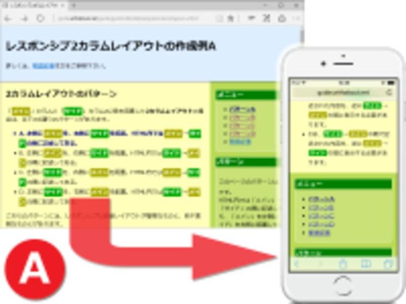 2カラムレイアウトでは、左側メイン・右側サイド。HTML内ではメイン→サイドの順に記述。