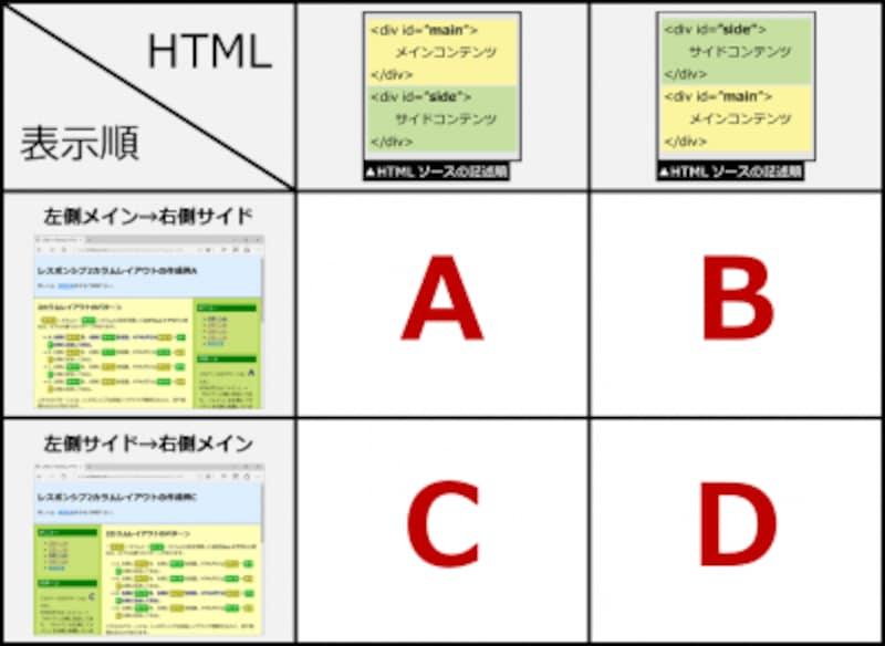 2カラムレイアウト(2段組)を作る際、「HTMLの記述順序」と「実際の表示順」で4通りの作成方法がある