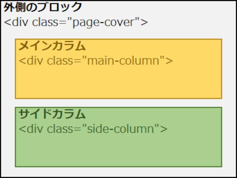 div要素が3つあるだけのシンプルなHTML構造