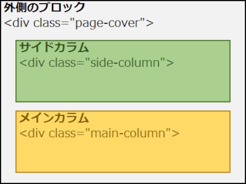 div要素が3つあるだけのシンプルなHTML構造(サイドカラムが先)