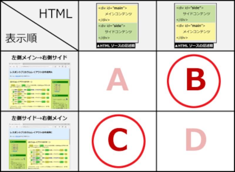 2カラムレイアウトを作る4パターンのうち、記述順序と表示順序が一致していないのはBとC