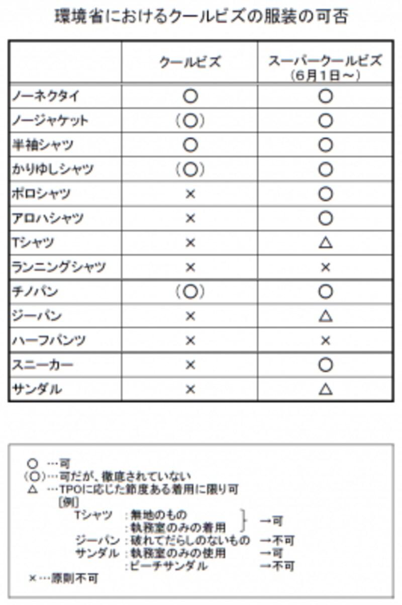 環境庁によるクールビズ・スーパークールビズの服装におけるガイドライン(表は環境庁HPより)
