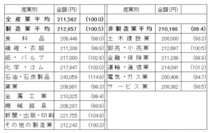 産業別の初任給(大学卒事務系)()内の数字は大学卒事務系の全産業平均を100.0とした割合産業別の初任給をみてみると、製造業の平均が高水準だが、製造業の中でも差がでている出典:日本経済団体連合会「新規学卒者決定初任給調査結果(2015年3月卒)」