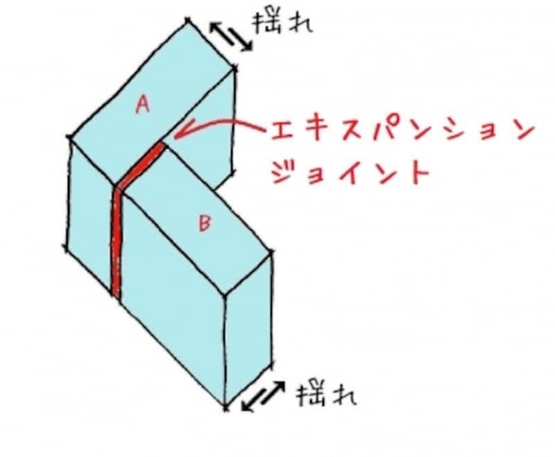 エキスパンションジョイント概念図