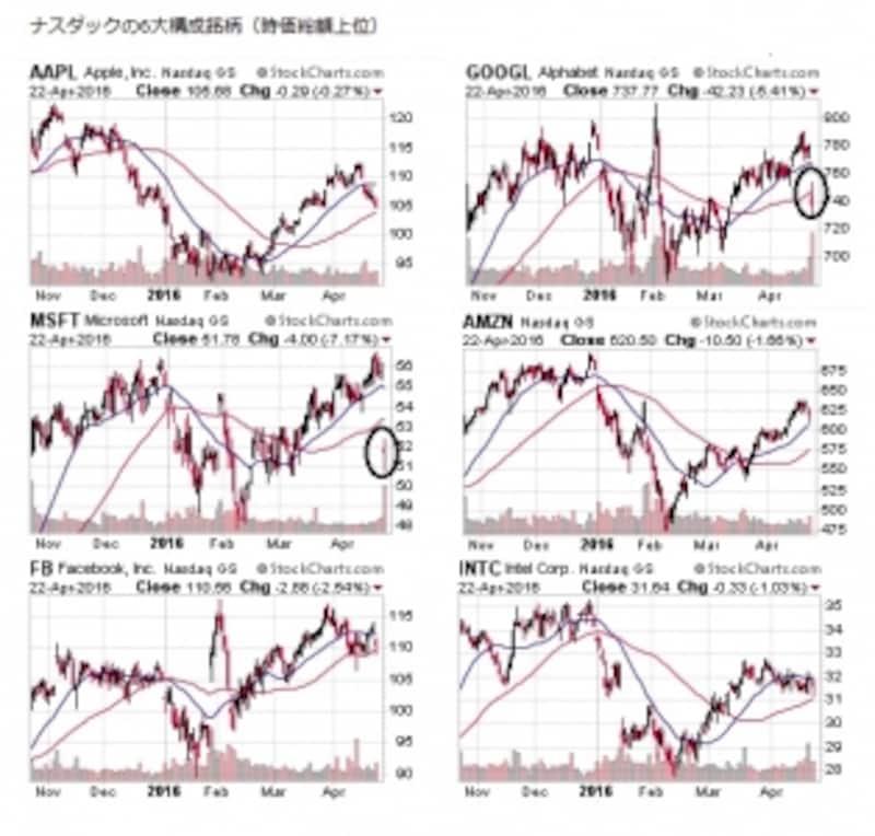 ナスダックの6大構成銘柄(時価総額上位)の値動きは年初来高値を進むニューヨークダウ・S&P500指数に比べ、全く違和感を感じるものに