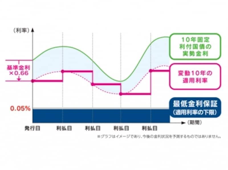 変動金利10年満期「変動10」の仕組み(出典:財務省)