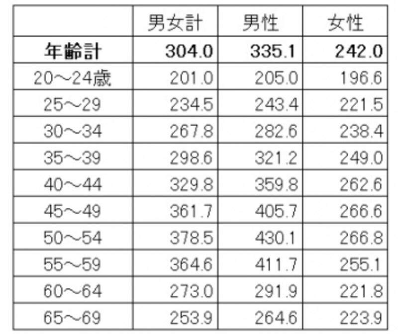 年齢・男女別の平均賃金。男女で賃金の増え方が違う(単位:千円)出典:厚生労働省「平成27年賃金構造基本統計調査(全国)」