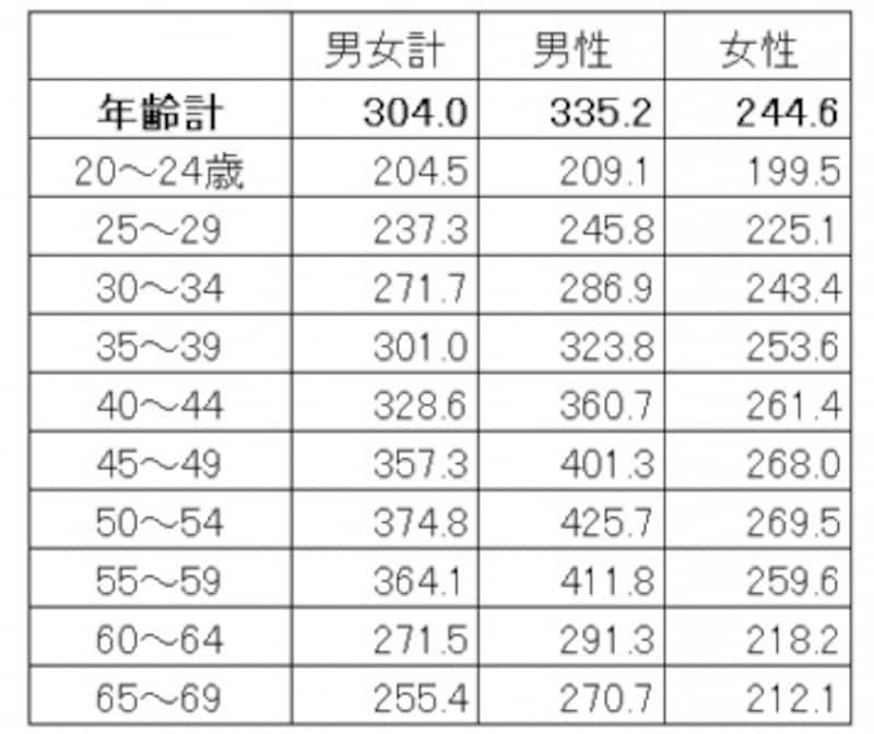 年齢・男女別の平均賃金。男女で賃金の増え方が違う(単位:千円)出典:厚生労働省「平成28年賃金構造基本統計調査(全国)」
