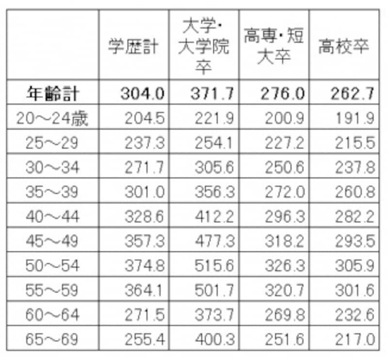 学歴・年齢別の平均賃金。学歴が高いほど賃金は高く、上昇額も高くなっている(単位:千円)出典:厚生労働省「平成28年賃金構造基本統計調査(全国)」