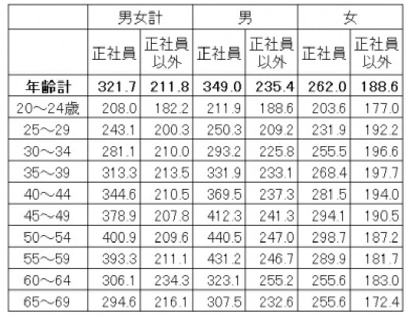 雇用形態・年齢別の平均賃金。正社員とそれ以外の賃金差は平均で9万円ほどある(単位:千円)出典:厚生労働省「平成28年賃金構造基本統計調査(全国)」