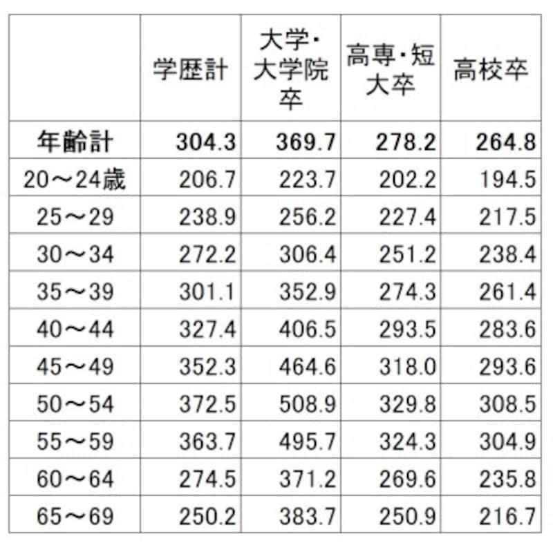 学歴・年齢別の平均賃金(残業代などは含まない所定内給与)。学歴が高いほど賃金は高く、上昇額も高くなっている(単位:千円)出典:厚生労働省「平成29年賃金構造基本統計調査(全国)」