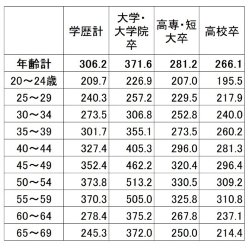 学歴・年齢別の平均賃金(残業代などは含まない所定内給与)。学歴が高いほど賃金は高く、上昇額も高くなっている(単位:千円)出典:厚生労働省「平成30年賃金構造基本統計調査(全国)」