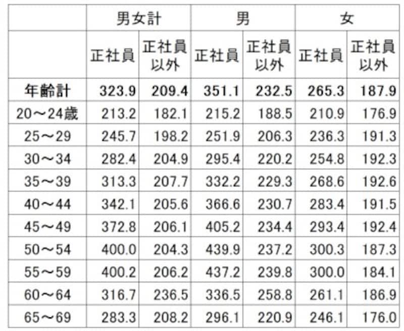 雇用形態・年齢別の平均賃金(残業代などは含まない所定内給与)。正社員とそれ以外の賃金差は平均で11万円ほどある(単位:千円)出典:厚生労働省「平成30年賃金構造基本統計調査(全国)」