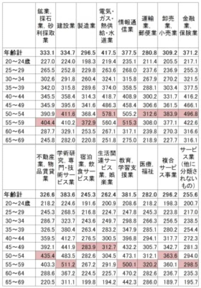 産業・年齢別の平均賃金(残業代などは含まない所定内給与)。産業によって年齢別の平均賃金は大きく変わる(単位:千円)出典:厚生労働省「平成30年賃金構造基本統計調査(全国)」