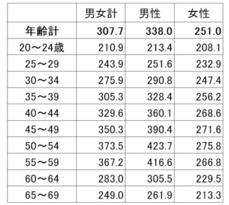 年齢・男女別の平均賃金(残業代などは含まない所定内給与)。男女で賃金の増え方が違う(単位:千円)出典:厚生労働省「令和元年賃金構造基本統計調査(全国)」