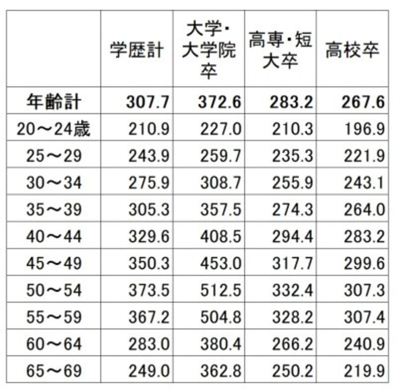 学歴・年齢別の平均賃金(残業代などは含まない所定内給与)。学歴が高いほど賃金は高く、上昇額も高くなっている(単位:千円)出典:厚生労働省「令和元年賃金構造基本統計調査(全国)」
