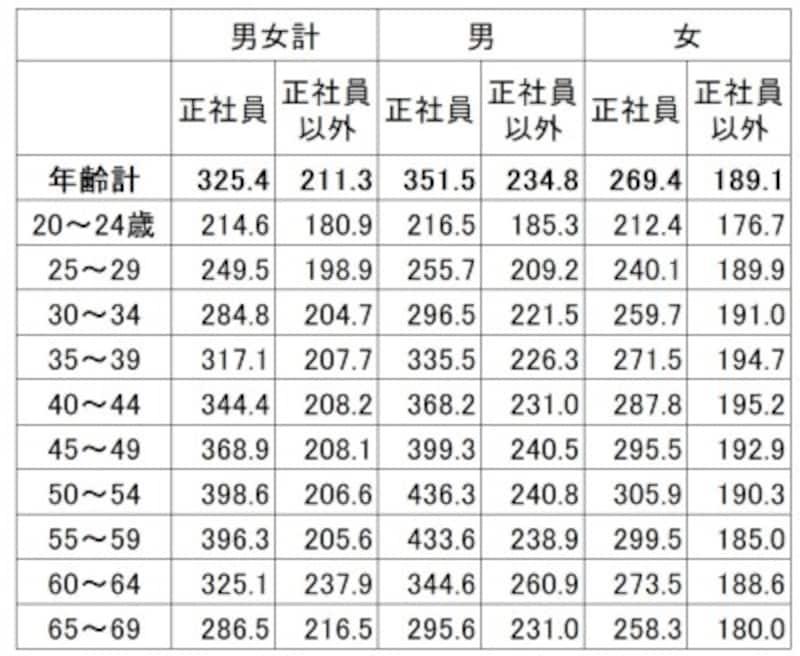 雇用形態・年齢別の平均賃金(残業代などは含まない所定内給与)。正社員とそれ以外の賃金差は平均で11万円ほどある(単位:千円)出典:厚生労働省「令和元年賃金構造基本統計調査(全国)」