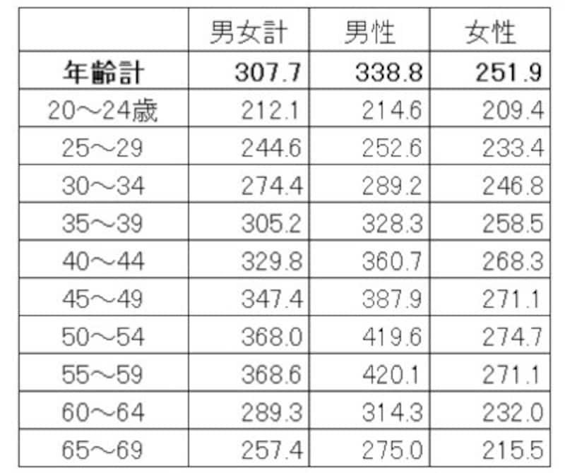 年齢・男女別の平均賃金(残業代などは含まない所定内給与)。男女で賃金の増え方が違う(単位:千円)出典:厚生労働省「令和2年賃金構造基本統計調査(全国)」