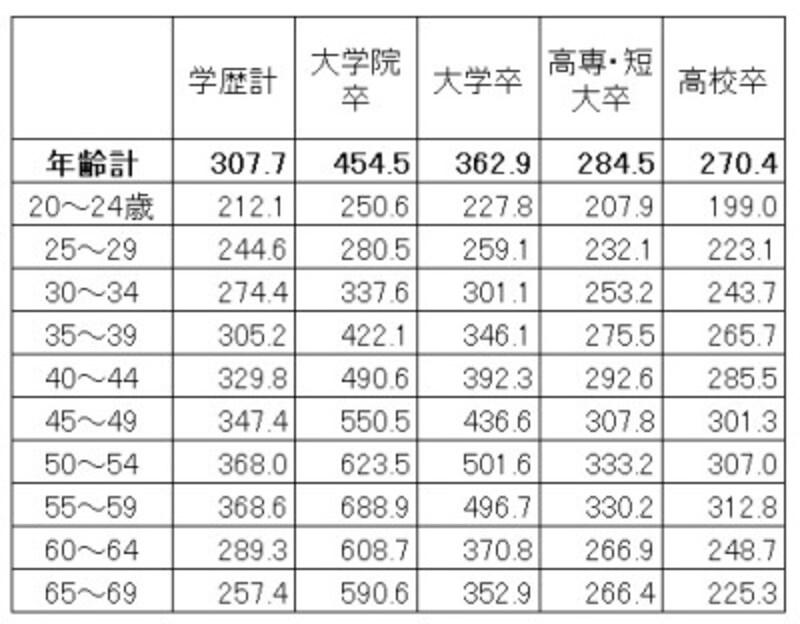 学歴・年齢別の平均賃金(残業代などは含まない所定内給与)。学歴が高いほど賃金は高く、上昇額も高くなっている(単位:千円)出典:厚生労働省「令和2年賃金構造基本統計調査(全国)」