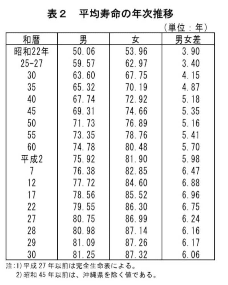 厚生労働省 平成30年簡易生命表より