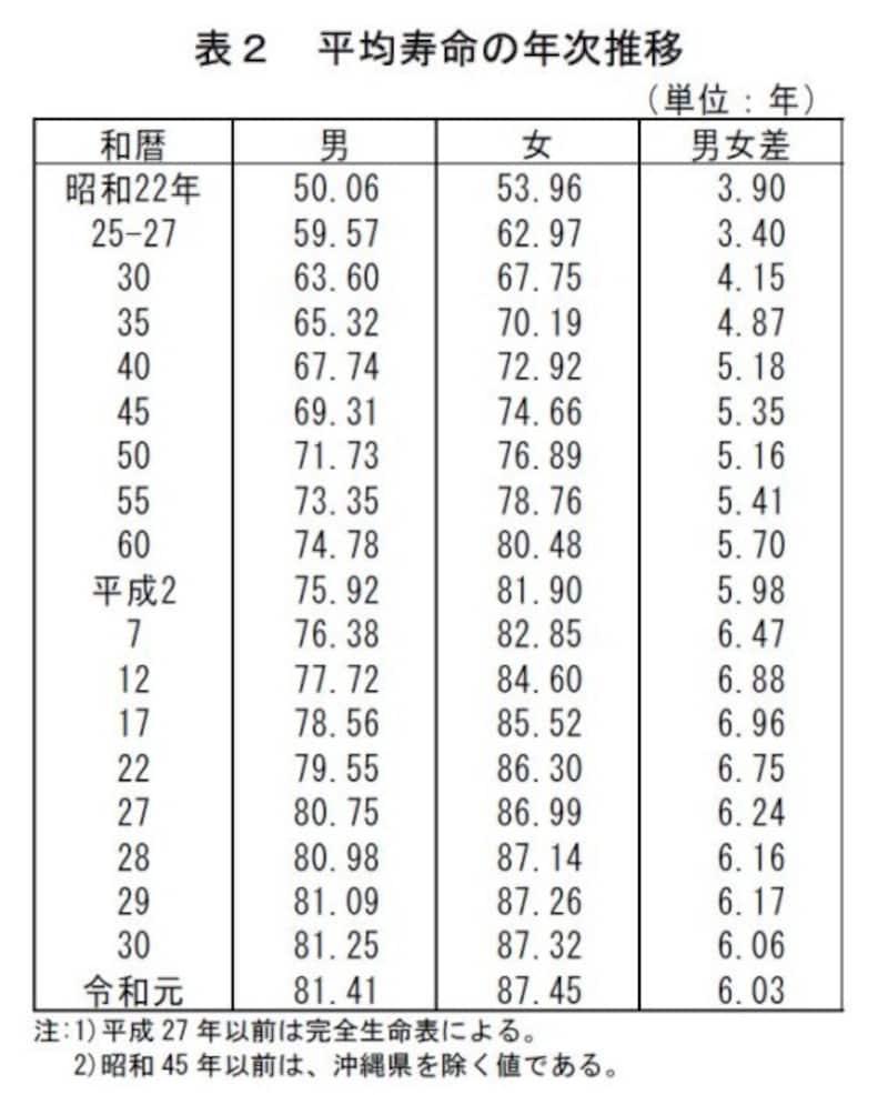 2019簡易生命表