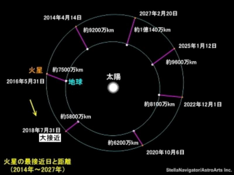 火星の最接近日と距離