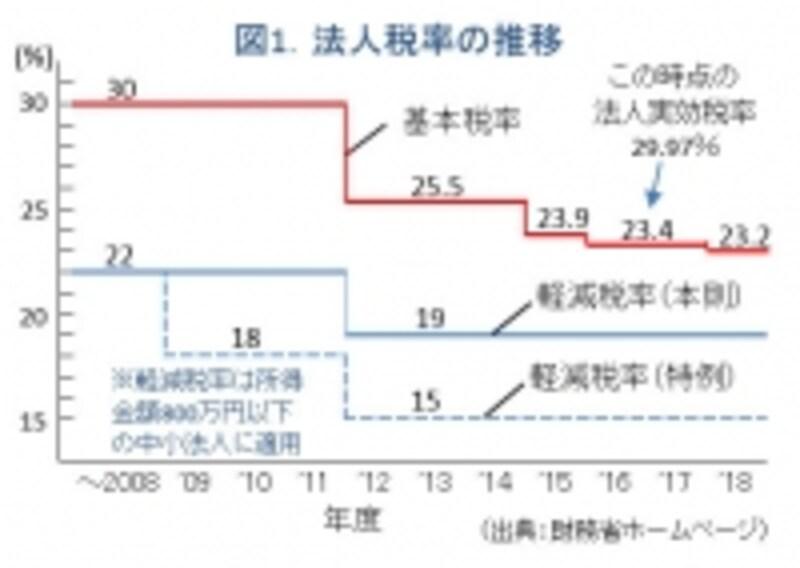 図1.法人税の税率の変遷グラフ