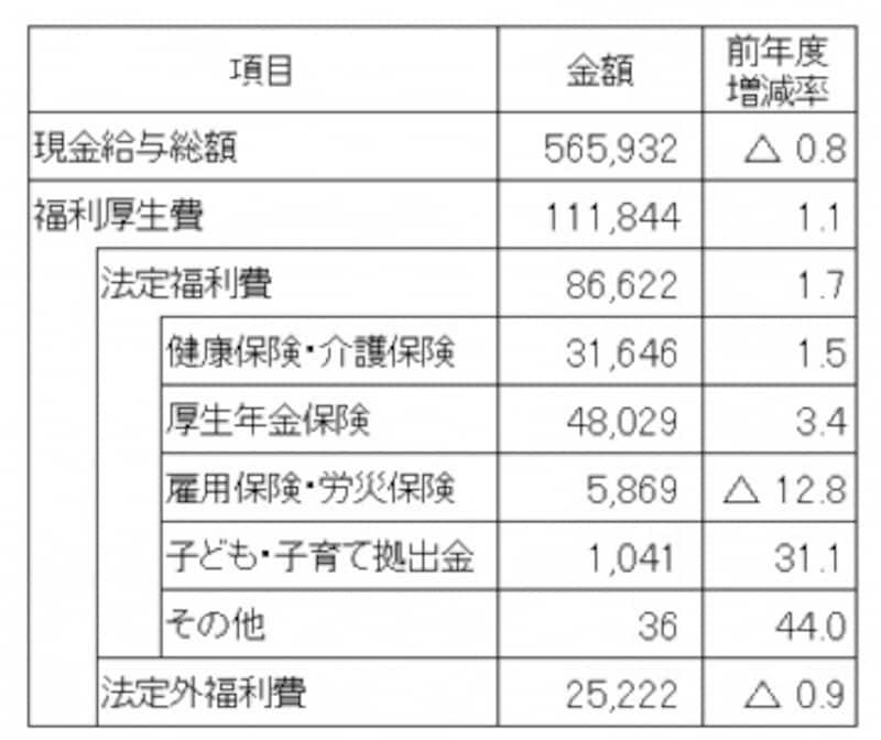 従業員1人1月当たりの現金給与額と福利厚生費(単位:円)1人当たりの福利厚生費は11万円を超えているが、8割近くは法定福利費(出典:日本経済団体連合会「2016年度福利厚生費調査結果報告」2017年11月発表)