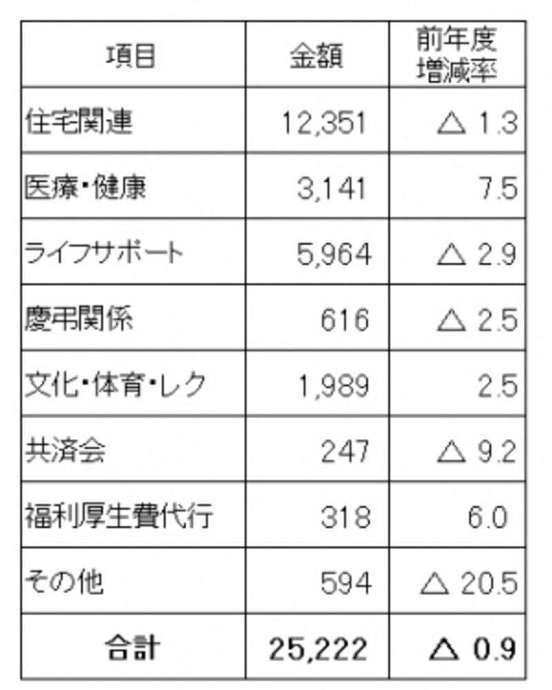 従業員1人1月当たりの法定外福利費平均とその内訳(単位:円)法定福利費と比べ、減少傾向の法定外福利費。中でも住宅関連手当が半分近くを占めている(出典:日本経済団体連合会「2016年度福利厚生費調査結果報告」)