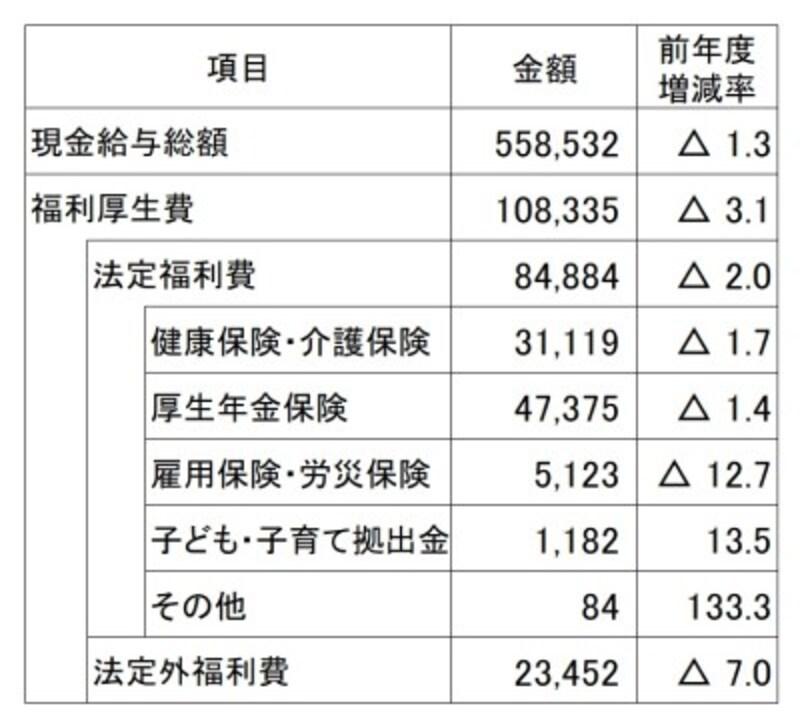 従業員1人1月当たりの現金給与額と福利厚生費平均(単位:円)1人当たりの福利厚生費平均は10万円を超えているが、8割近くは法定福利費(出典:日本経済団体連合会「2017年度福利厚生費調査結果報告」2018年11月発表)