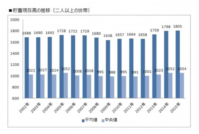 二人以上世帯の平均貯蓄額の推移(縦軸単位:万円)