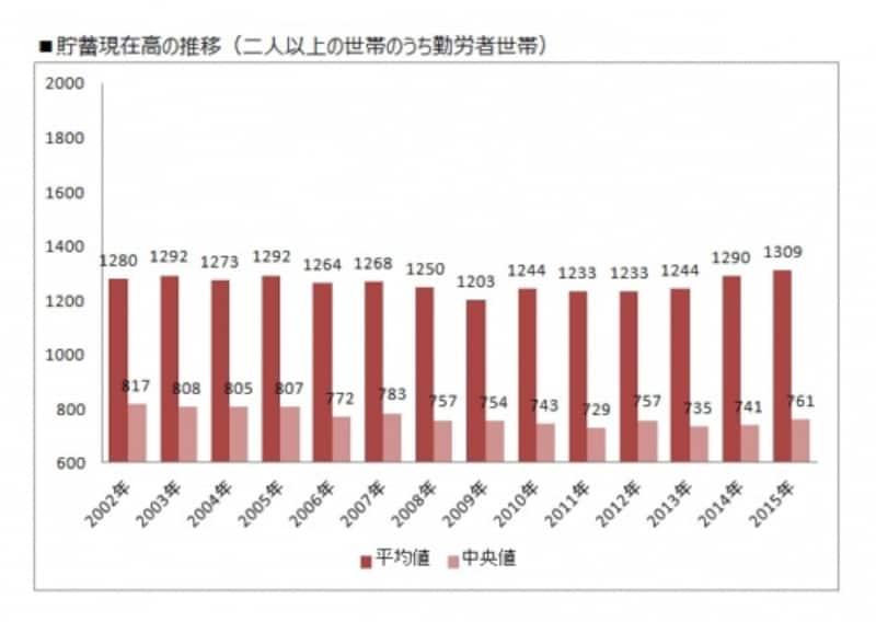 二人以上世帯のうち勤労者世帯の平均貯蓄額の推移(縦軸単位:万円)