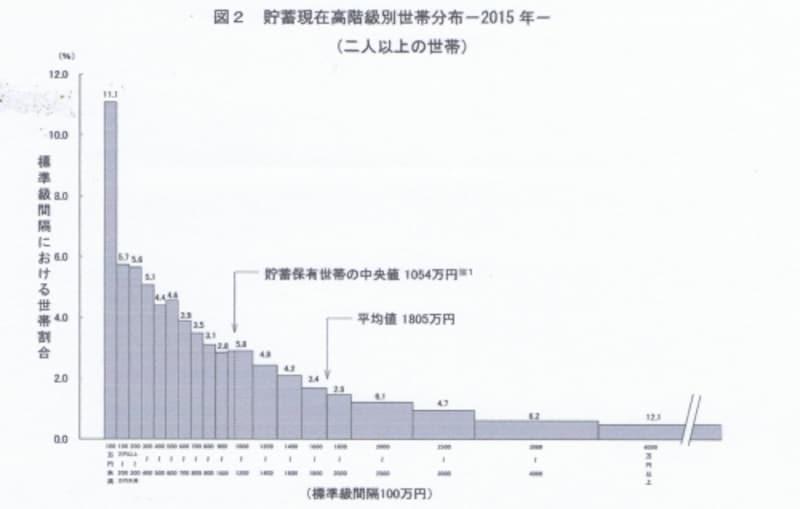 貯蓄残高の分布