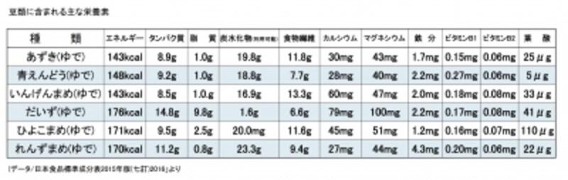 健康,ヘルスケア,栄養,豆の栄養,糖質,タンパク質ねミネラル,ビタミンB群,イソフラボン,生活習慣病