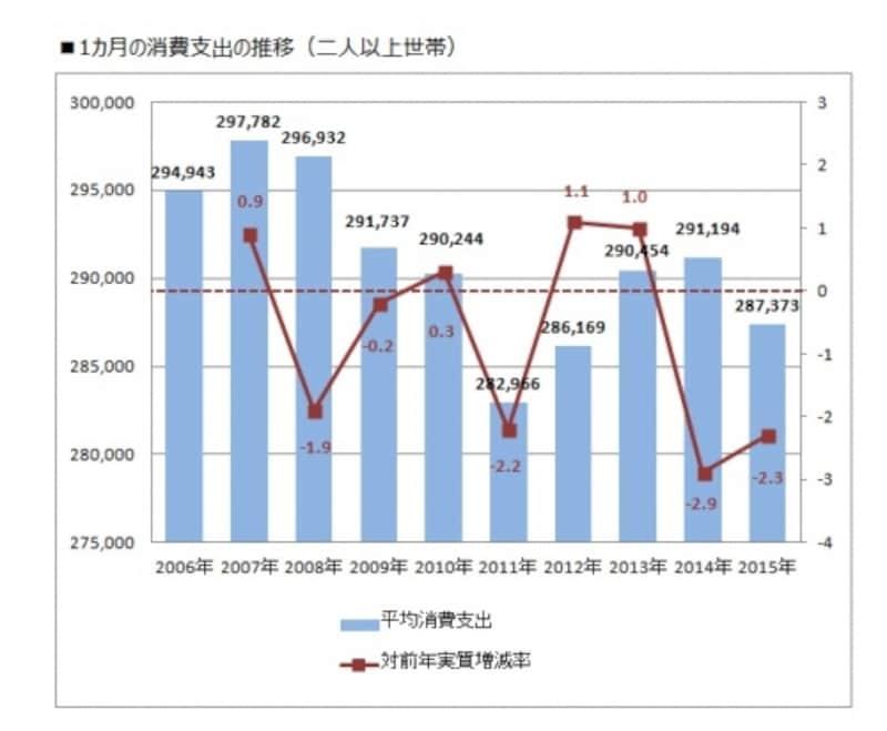 1カ月の消費支出の推移