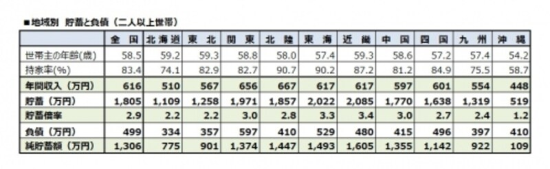 地域別undefined貯蓄と負債(二人以上世帯)
