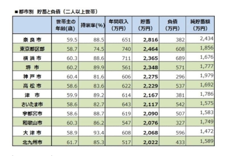 平均貯蓄額2000万円以上の都市