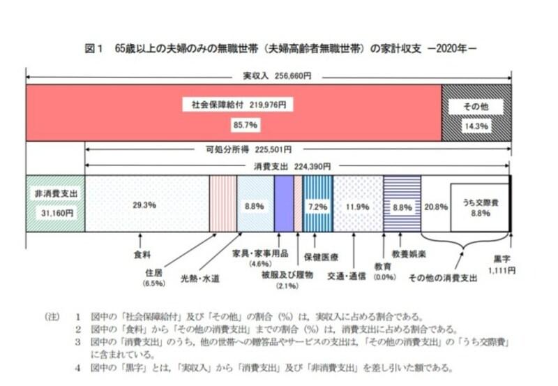 高齢夫婦(夫65歳以上妻60歳以上)の無職世帯、具体的にはいくらで生活している?