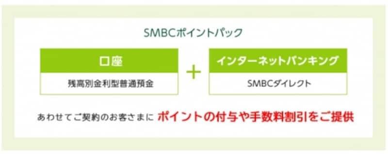 SMBCポイントパックは、「口座(残高別金利型普通預金)」と「インターネットバンキング(SMBCダイレクト)」をご契約した人にポイントの付与や手数料の割引を提供